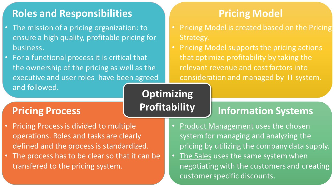 Profitability_Optimization_Bynfo_1-1